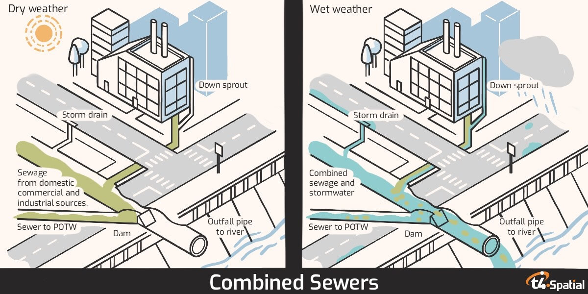 Combined Sewer Diagram - How it works in dry and rainy weather
